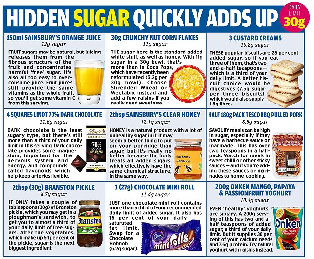 Do you get enough fibre and protein? Or too much sugar and salt