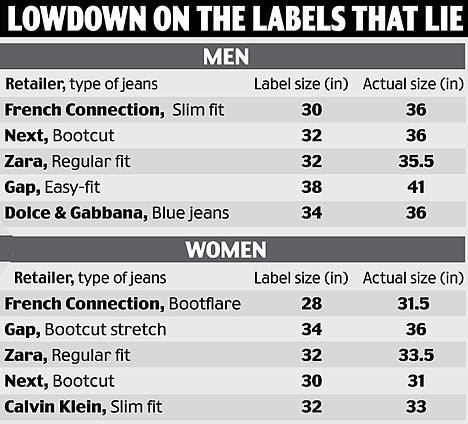 Clothes shops that take inches off your waistline Daily Mail Online