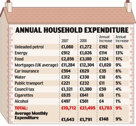 Soaring cost of heating, petrol and mortgages means families will