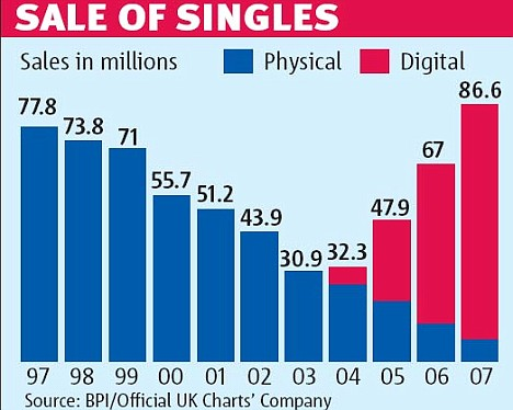 New music charts will show how often songs are PLAYED Daily Mail - music chart