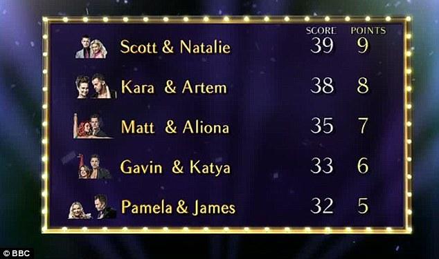 Strictly Come Dancing 2010 Gavin Henson\u0027s best score yet but Scott