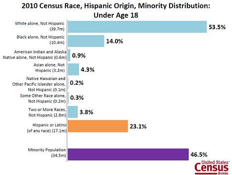 2010 Census Race, Hispanic Origin, Minority Distribution under age 18
