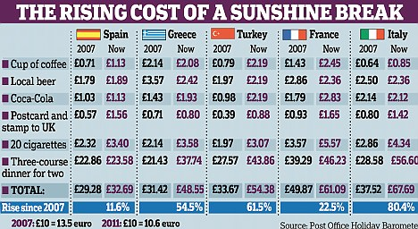 European Exchange Rate European Monetary System Wikipedia Millions Give Up On Sunshine Holidays As Hard Times As