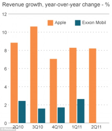 Apple worth $338bn leads over Exxon as the most valuable company in