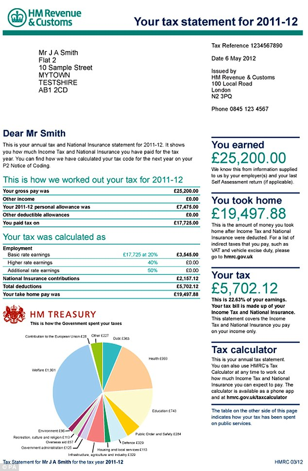 personal budget breakdown
