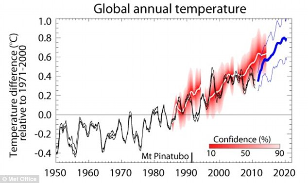 Graph illustrating the rise in global temperature average - graph paper
