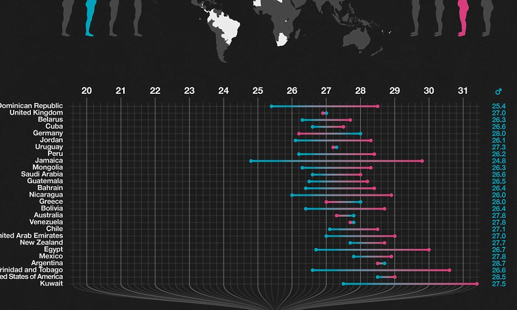 Fattest countries in the world revealed Extraordinary graphic