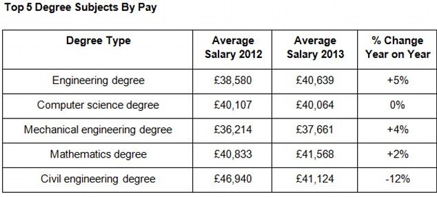 Graduates with a 22 or lower earn £500,000 less over their working