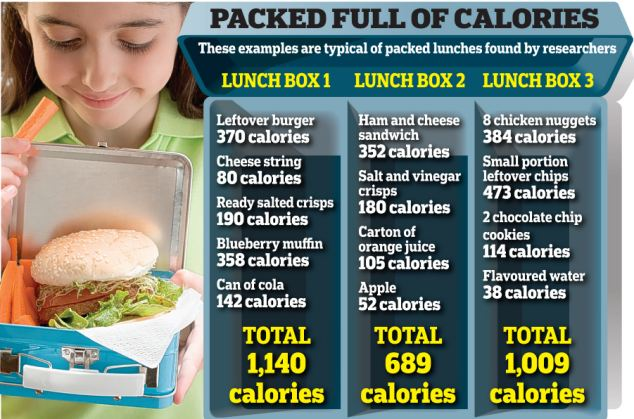 Ban Packed Lunches So Children Eat Healthy School Dinners