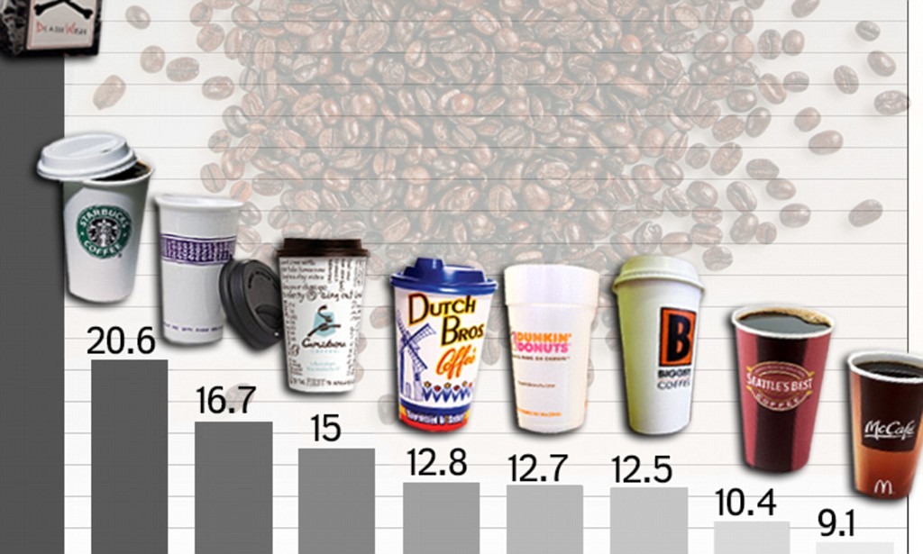 How much caffeine is in your morning coffee? List of top brands