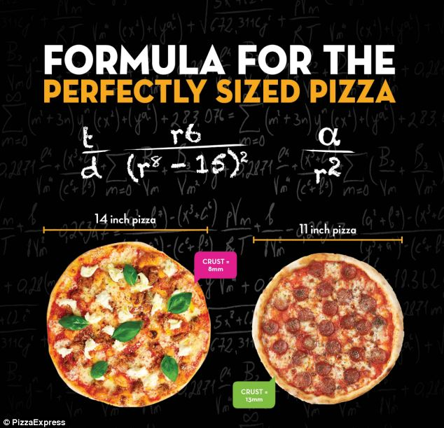 Formula for the perfect PIZZA revealed Mathematician creates