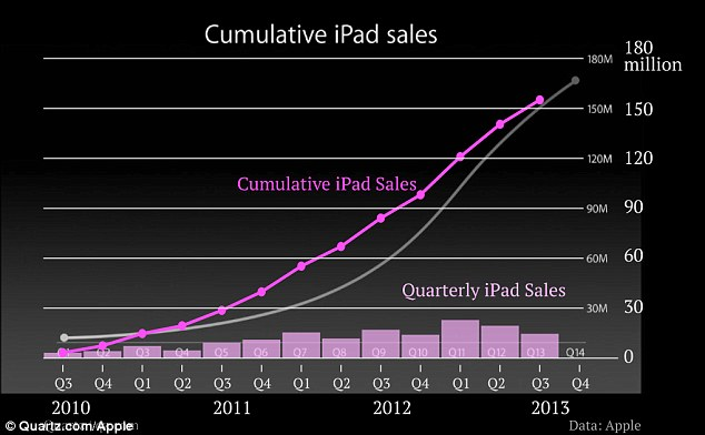 How Apple exaggerated sales of its iPad Chart shown at launch is - Sale Chart