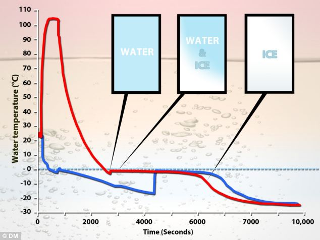 Mystery Of Why Hot Water Freezes Faster Than Cold Is