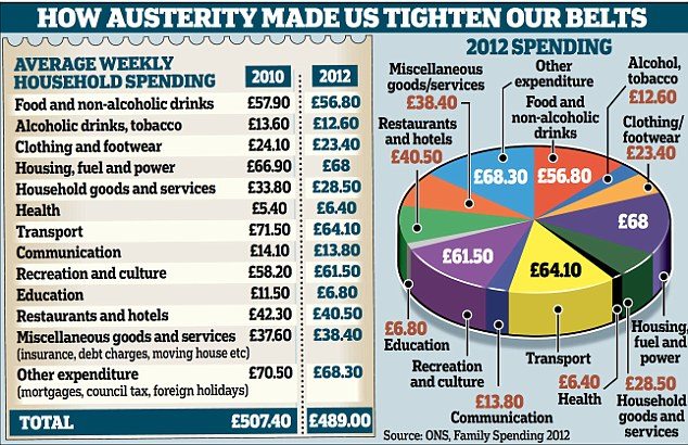 Family Spending report finds household spending down £1840 a week