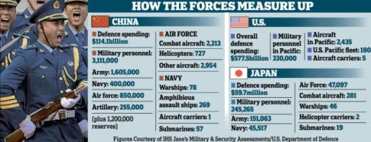 How the forces measure up