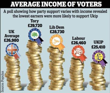 Income of UKIP Voters