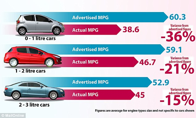 Why a big car may be best when it comes to fuel economy Daily Mail