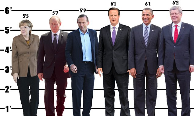 G20 World Leaders39 Height Revealed In Infographic Daily