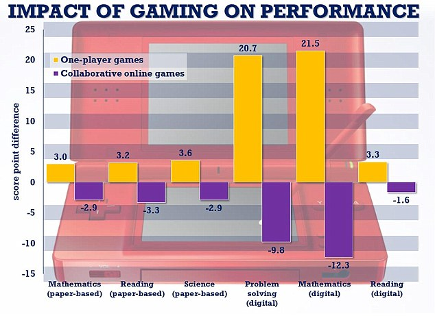 Children addicted to games consoles do BETTER at school Daily Mail