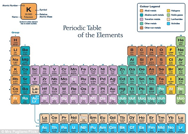 Periodic table may need to be reordered after scientists find