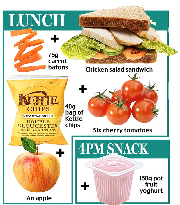 How to get all the nutrients you need in one day\u0027s food (crisps and
