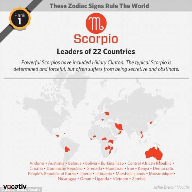 Zodiac sign Scorpio dominates leadership positions around the world