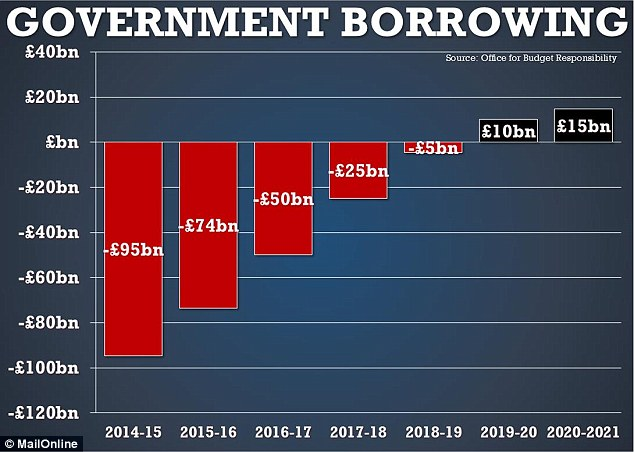 The Chancellor plans to eliminate the deficit and achieve a surplus of more than £10billion by 2019-20
