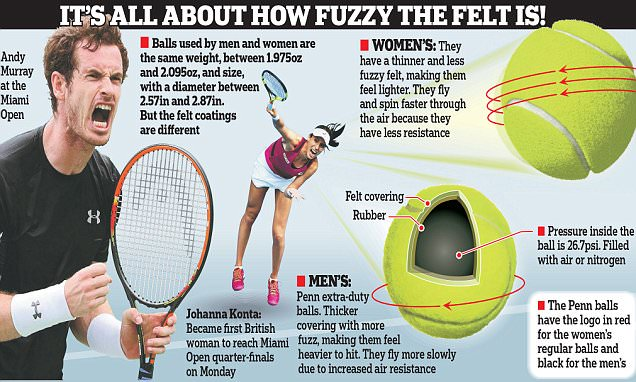 why does a tennis ball have fuzz interview question - Yelom - why is there fuzz on a tennis ball