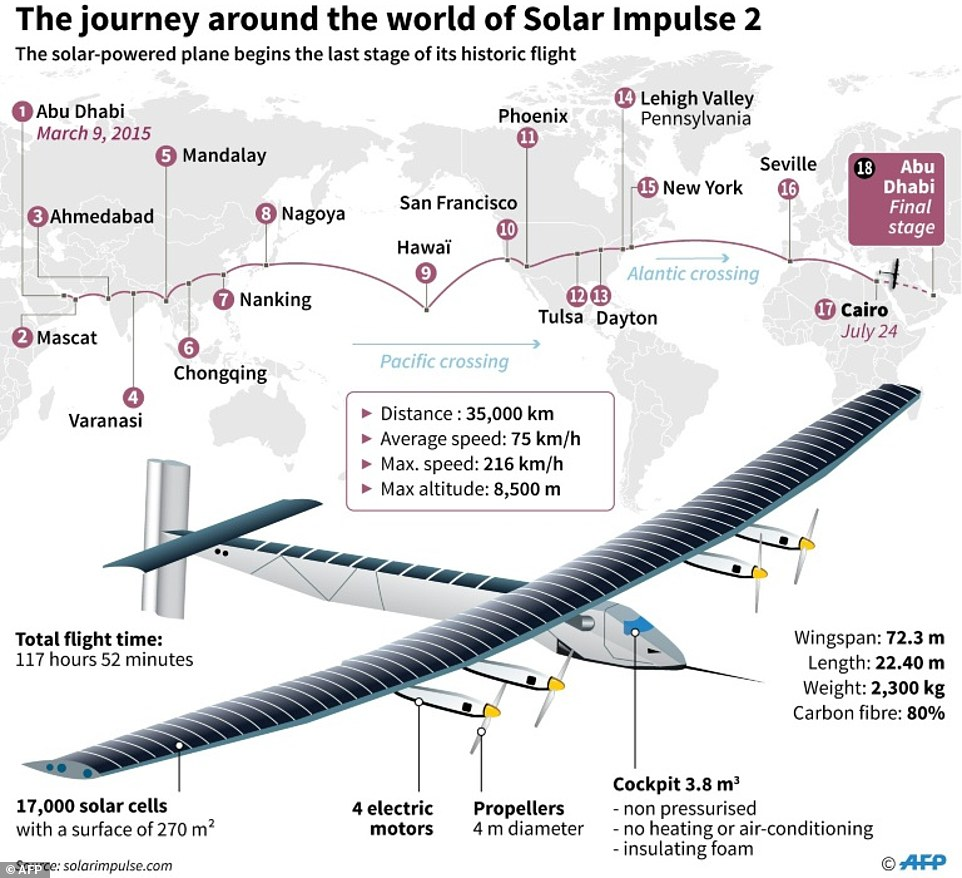 Ruoff Solar Solar Impulse 2 Solar Powered Aircraft Travelling 25 000 Miles