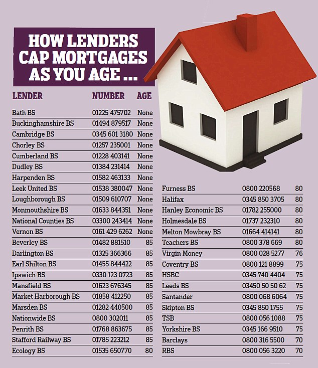 How old will mortgage lenders go? We reveal banks\u0027 maximum ages