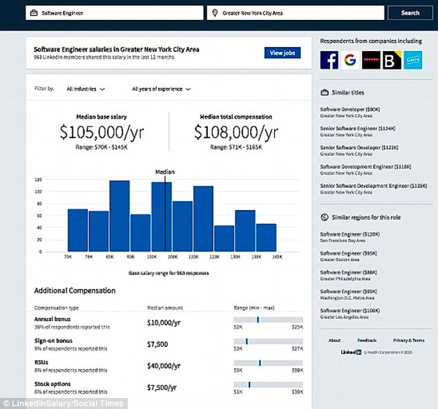 LinkedIn, Glassdoor add tools to reveal your pay potential Daily