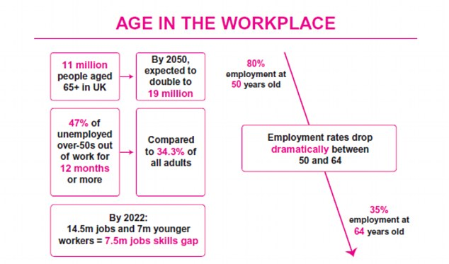 Combat age bias and recruit older staff, employers urged This is Money