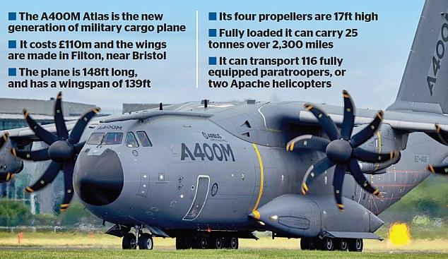 Airbus takes £18bn hit on new RAF Atlas cargo plane This is Money