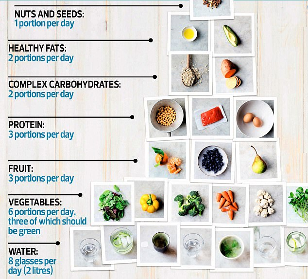 The secret to losing weight? Eat more, says Amelia Freer Daily