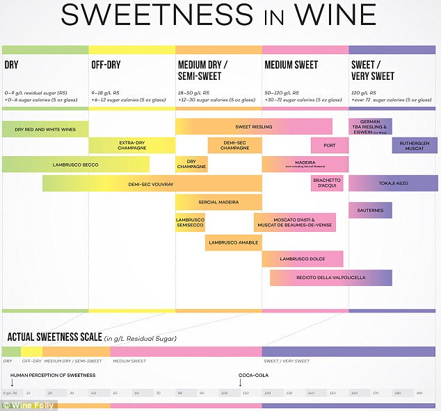 Do you know how much sugar is in your wine? Daily Mail Online