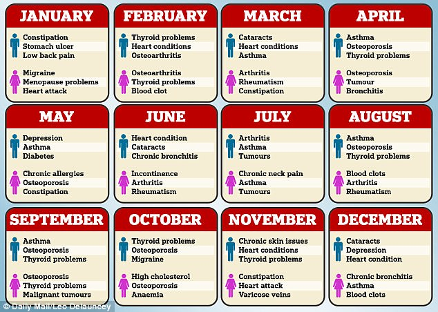 Your birth month may affect diseases you are likely to get Daily