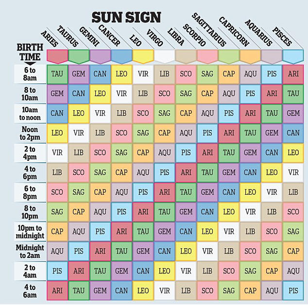 What your other star sign reveals, by OSCAR CAINER Daily Mail Online
