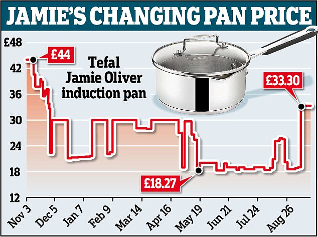 How Amazon can rip you off by changing prices 300 times Daily Mail