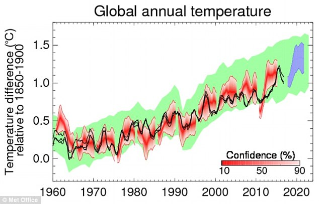 Global temperatures to break 15°C in FIVE years Daily Mail Online