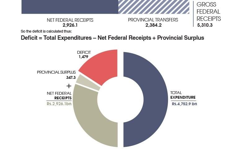 Budget explainer - Newspaper - DAWNCOM