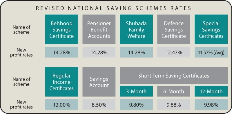Profit rates on saving schemes raised by up to 274pc - Newspaper