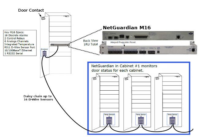 Use the NetGuardian M16 to Secure Colocation Equipment