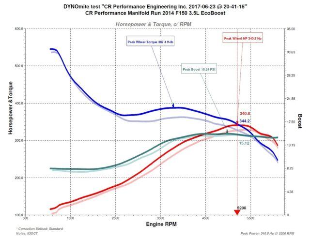 2017 Raptor HO EcoBoost 35l CR Performance Full Bore Upgrade