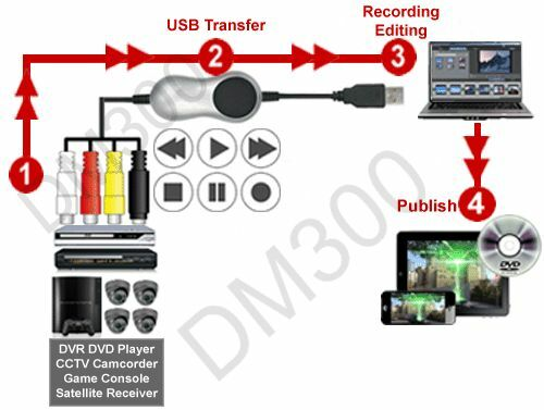Composite BNC AV S-Video to USB 20 DVR Adapter AVI MPEG4 ASF WMV