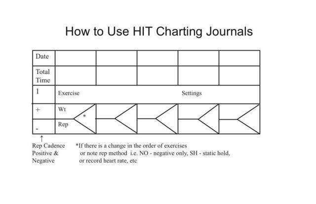 Strength/weight Training Charts- Arthur Jones MEDX Nautilus Machines