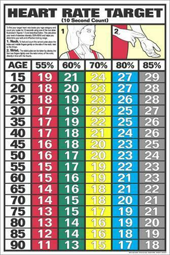 Cardio Fitness HEART RATE TARGET 10-Second Pulse Test Gym Wall Chart