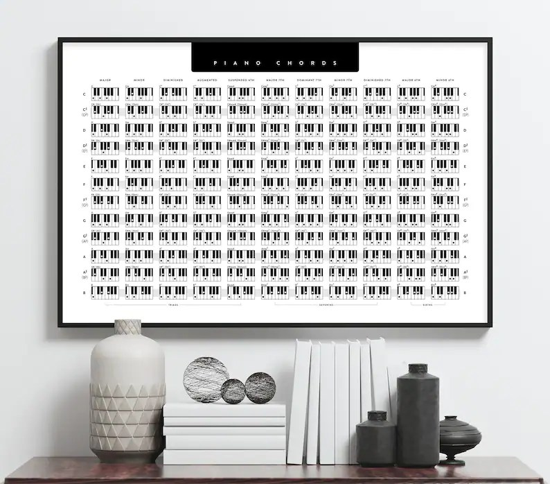 Piano Chords Keyboard Chord Poster Piano Chords Poster Etsy