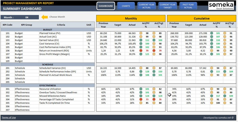 Project Management KPI Dashboard Ready-To-Use Excel Template Etsy