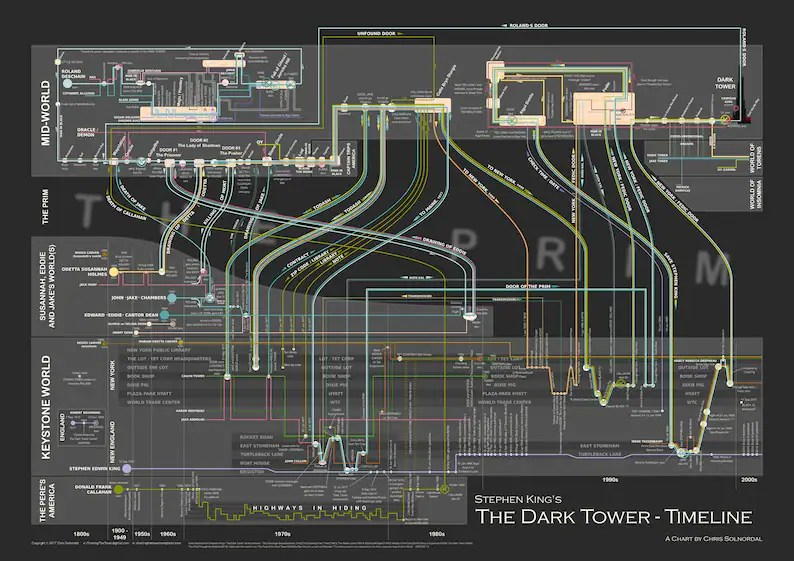 The Dark Tower Timeline high resolution poster representing Etsy