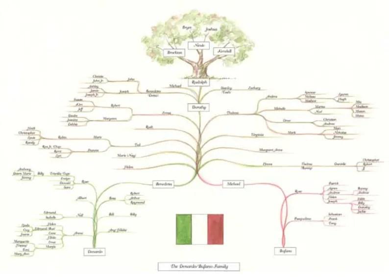 Genealogy Trees Etsy